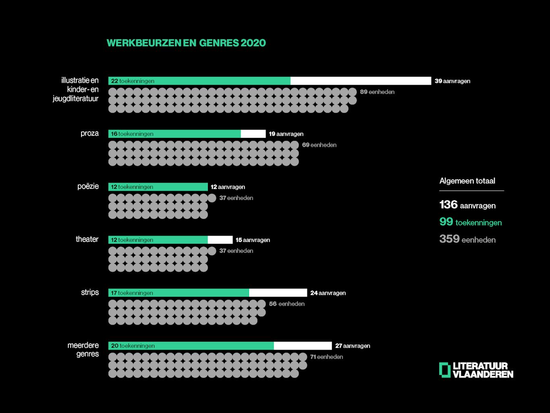 Overzicht toekenningen werkbeurzen 2020