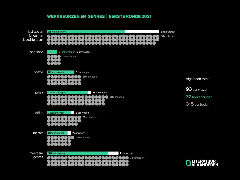 Infografiek werkbeurzen 2021 - eerste ronde